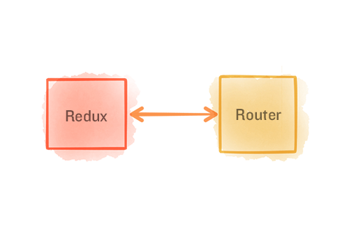 A Simple Way to Route with Redux